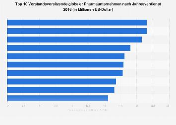 Top 10 Vorstandsvorsitzende globaler Pharmaunternehmen nach Jahresverdienst 2016