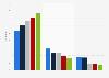 Device distribution among pornhub.com visitors in the United Kingdom (UK) 2015-2017