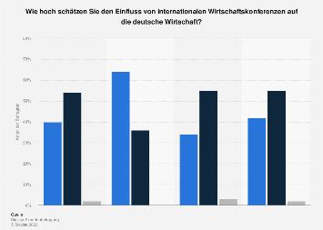 Einschätzung des Einflusses v. Wirtschaftskonferenzen auf die deutsche Wirtschaft '17