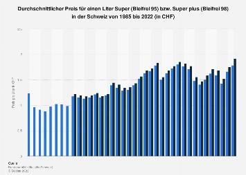 Durchschnittspreis für einen Liter Benzin in der Schweiz bis 2017