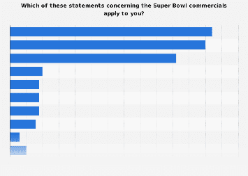 Consumer behavior toward the Super Bowl commercials in the U.S. 2017