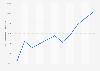 Chiffre d'affaires du secteur de l'immobilier aux Pays-Bas 2008-2014