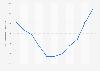Chiffre d'affaires du secteur de l'immobilier au Portugal 2008-2016