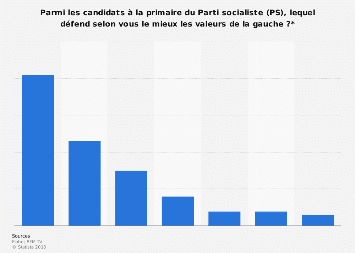 Primaire de gauche : candidats plaidant le mieux la gauche selon les Français 2017