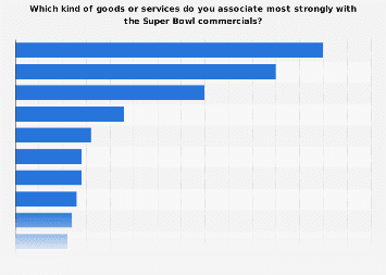 Goods or services U.S. consumers associate with the Super Bowl commercials 2017