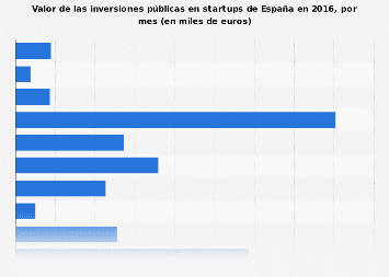 Inversiones mensuales realizadas en startups de España 2016