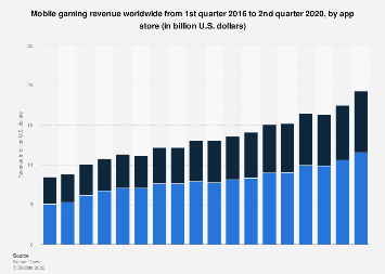 App Store and Google Play mobile games revenue worldwide 2017-2018