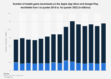 App Store and Google Play mobile game downloads worldwide 2015-2017