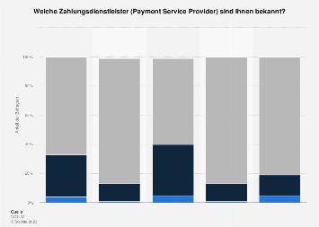 Umfrage zur Bekanntheit von Zahlungsdienstleistern in B2B-Unternehmen 2016