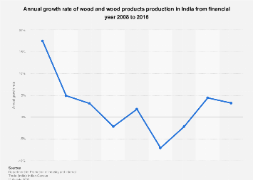 Indian wood and wood products production- growth rate 2007-2016