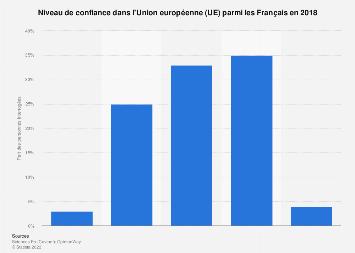 Confiance des Français dans l'Union européenne en 2017