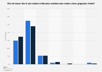 Umfrage zur Häufigkeit von Erkältungen in Deutschland nach Geschlecht 2019