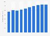 Gestion des déchets: dépense nationale en France 2006-2015