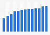 Porcentaje de población que se conectó a Internet diariamente Francia 2007-2018