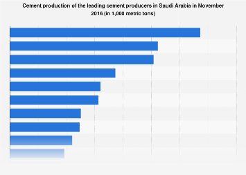 Saudi Arabia cement production by producer 2016