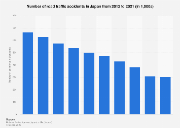 Road traffic accident numbers in Japan 2010-2016