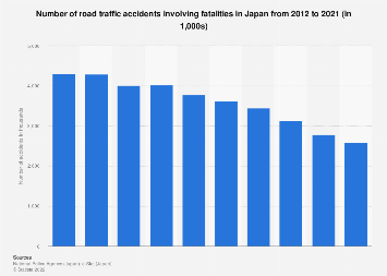 Number of road traffic accidents with fatalities in Japan 2010-2016
