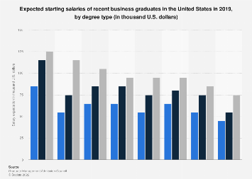 Salary expectations of recent U.S. business graduates in 2019