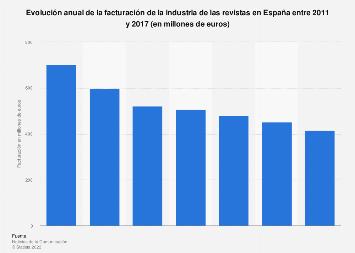 Facturación anual de la industria de las revistas España 2011-2016