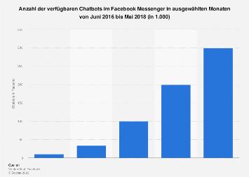 Anzahl der verfügbaren Chatbots im Facebook Messenger bis Januar 2018