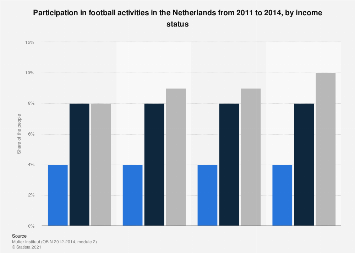 Participation in football activities in the Netherlands 2011-2014, by income status