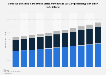 U.S. grill and barbecue sales 2006-2016