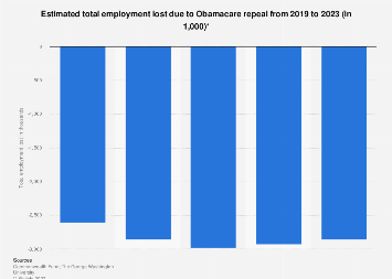 Total employment loss due to Obamacare repeal 2019-2023