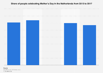 Share of people celebrating Mother's Day in the Netherlands 2013-2017