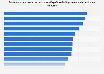 Renta neta media por persona y CC. AA. España 2017