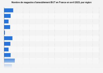 Nombre de points de vente BUT par région en France métropolitaine 2017