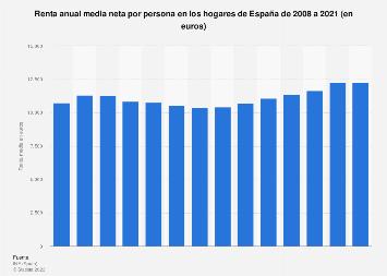 Renta neta media por persona España 2008-2017