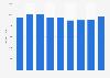 Renta neta media por persona Asturias 2008-2016