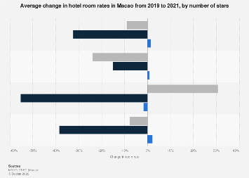 Average change in hotel room rates in Macao 2018, by number of stars