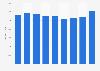 Renta neta media por persona Islas Baleares 2008-2016