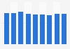 Renta neta media por persona Canarias 2008-2016