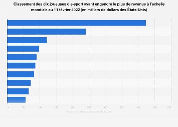 Dix joueuses de compétitions d'e-sport les mieux payées au monde 2019