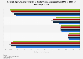 Private jobs lost due to Obamacare repeal 2019-2023 by industry