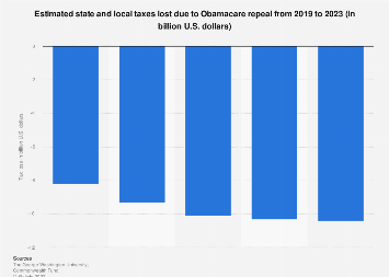 State & local tax loss due to repeal of Obamacare 2019-2023