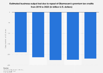 Business output loss due to repealing Obamacare premium tax credits 2019-2023