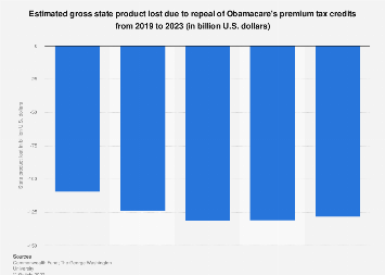 Gross state product loss due to repealing Obamacare premium tax credits 2019-2023