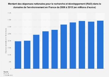 Dépense nationale en R&D pour la protection de l'environnementen France 2006-2015