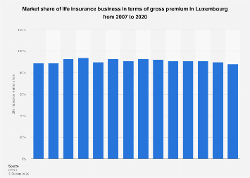 Life insurance market share in terms of gross premium in Luxembourg 2005-2015