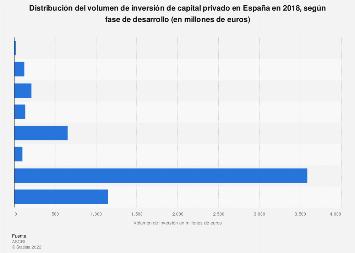 Inversión de capital privado por fase de desarrollo en España 2015
