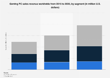 Gaming PC sales worldwide 2015-2016, by segment