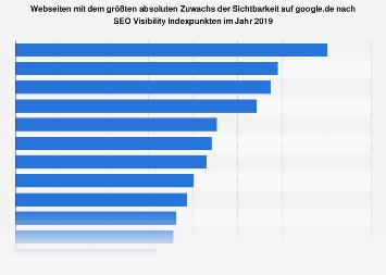 Webseiten mit dem größten absoluten Zuwachs der Sichtbarkeit auf google.de 2017