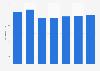 Marriott International: tarifa media diaria (ADR) en el mundo 2012-2018