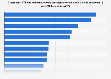 Tennis: classement ATP des 10 premiers joueurs mondiaux 2019