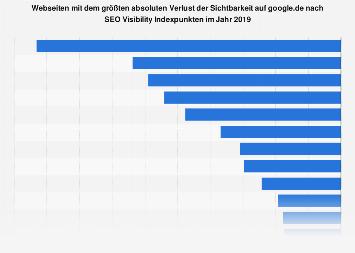 Webseiten mit dem größten absoluten Verlust  der Sichtbarkeit auf google.de 2017