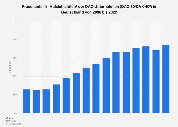 Frauenanteil in Aufsichtsräten der DAX-Unternehmen in Deutschland bis 2018