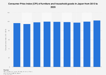 Consumer Price Index (CPI) of Household goods and furniture in Japan 2012-2016